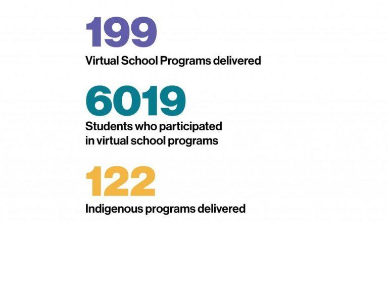 199 virtual school programs delivered, 6019 students who participated in virtual school programs, 122 Indigenous programs delivered.