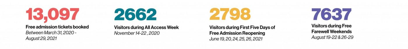 Community Access Stats: 13,097 free admission tickets booked between March 31, 2020 and August 29, 2021; 2662 visitors during All Access Week November 14-22; 2798 visitors during First Five Days of Free Admission Reopening June, 2021; 7637 visitors during Free Farewell Weekends, August 2021